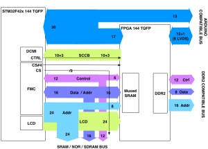 ELL-I FPGA block diagram